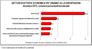 Export Italia 2015