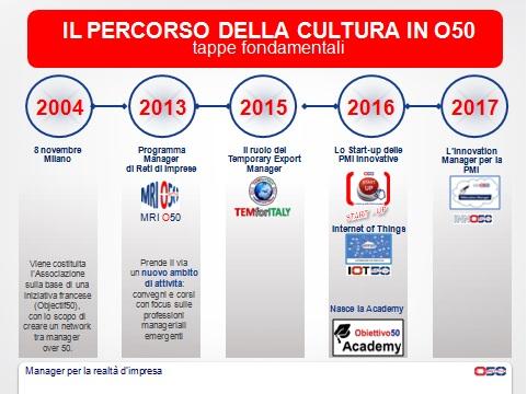 Il percorso della cultura in Obiettivo50